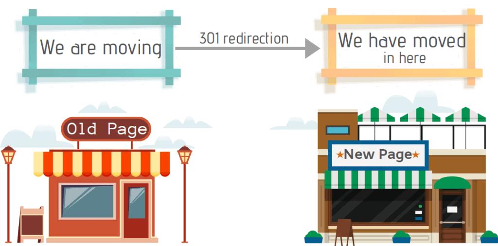 301-Redirection-ThatWare