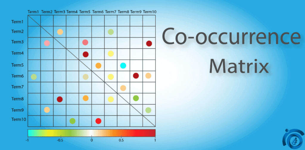 Co-occurence-matrix-ThatWare