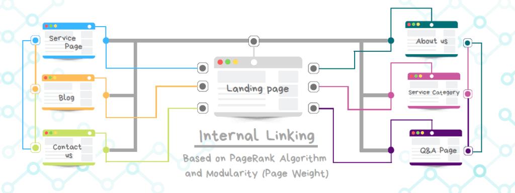 Internal-Linking-ThatWare
