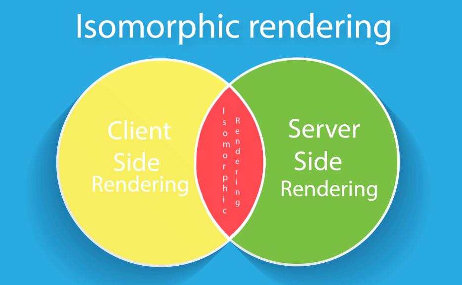 Isomorphic-Rendering-ThatWare