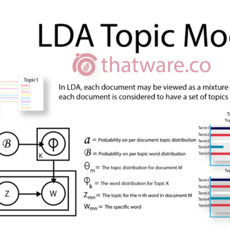 Topic Modelling : The Definitive Guide