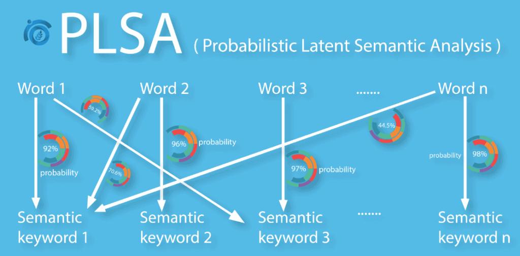 Latent-Semantic-Analysis-ThatWare