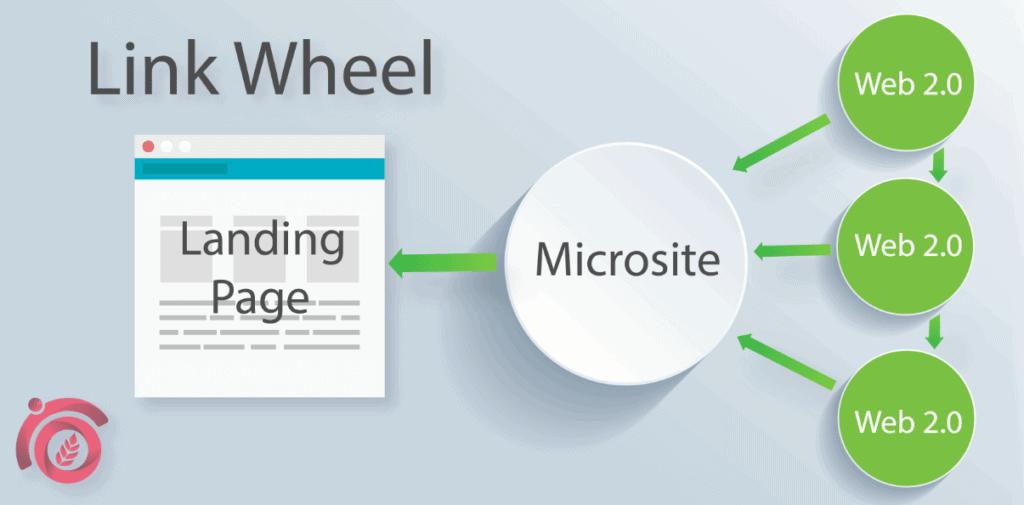Link-Wheel