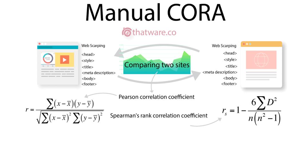 Manual-CORA