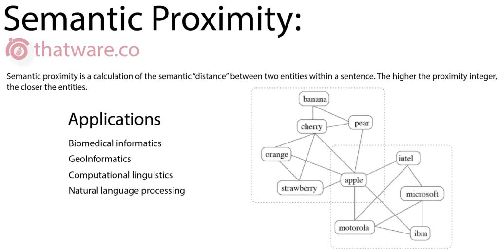 Semantic-proximity