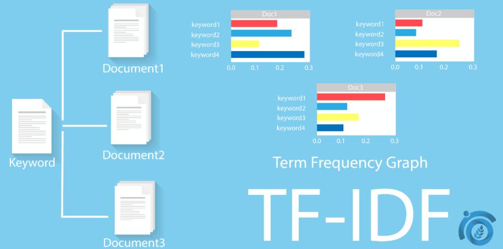 TF-IDF-ThatWare