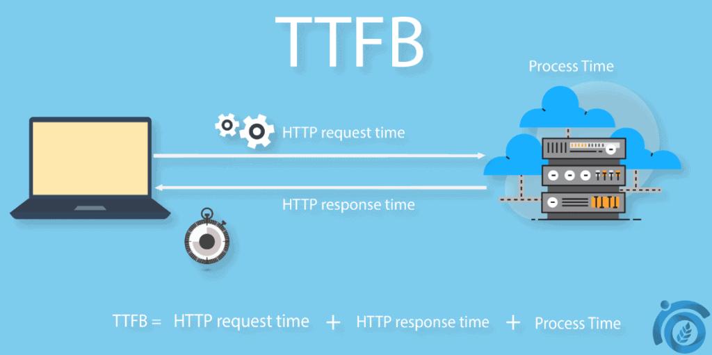 TTFB-ThatWare
