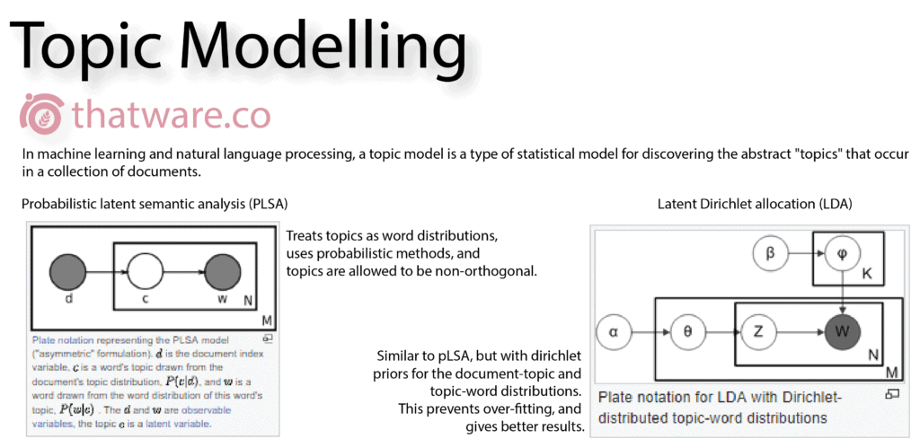 Topic-modeling