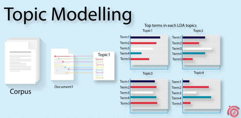Topic-Modelling-ThatWare