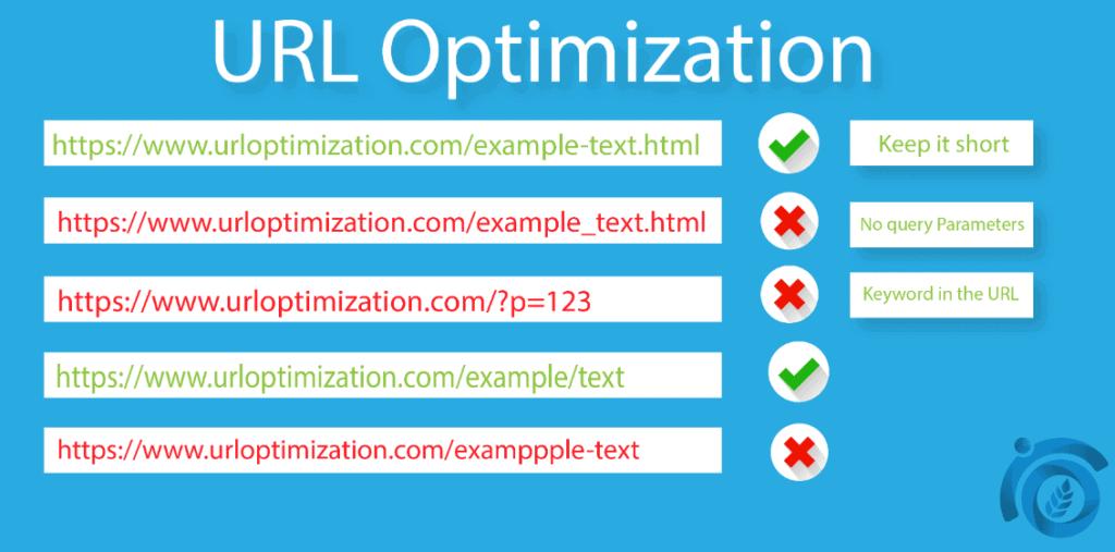 URL-Optimization-ThatWare