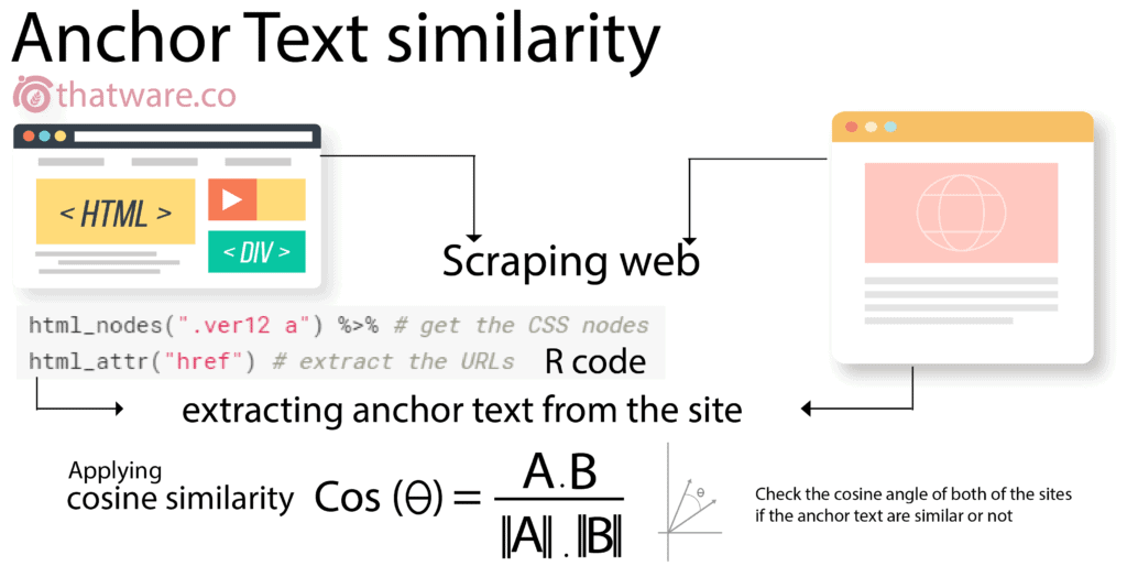 anchor-text-similarity
