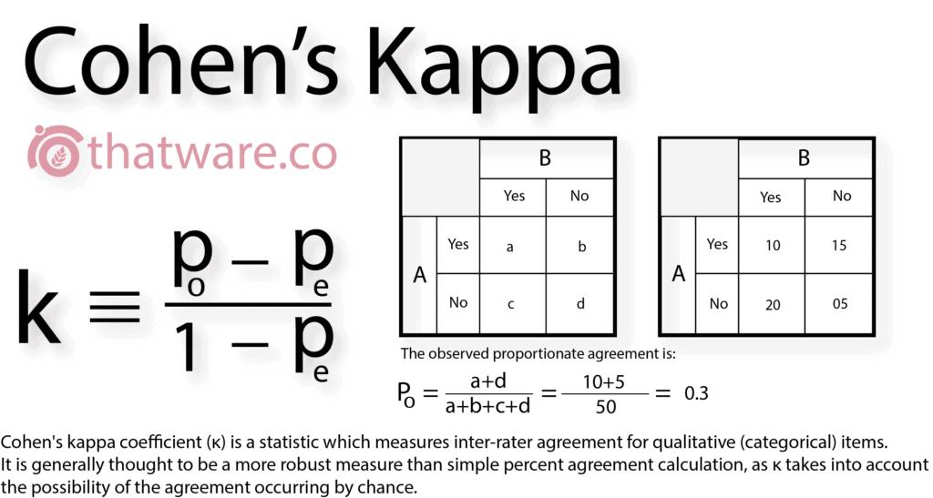 cohens-kappa