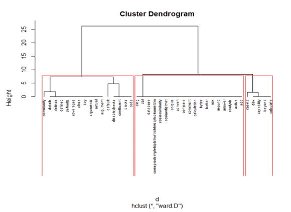 hierarchial-10