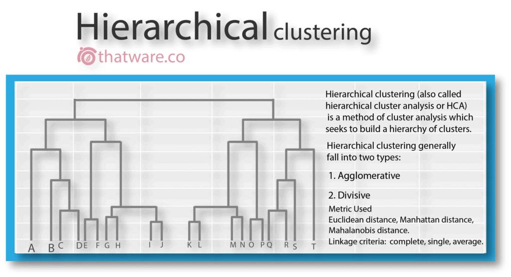 hierarchial_clustering